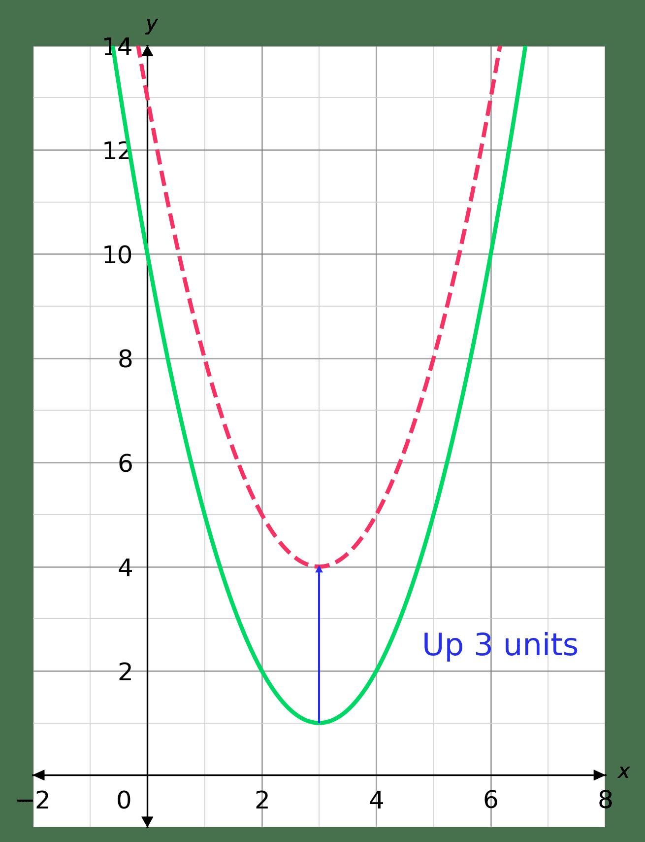 Graph Transformations Worksheets