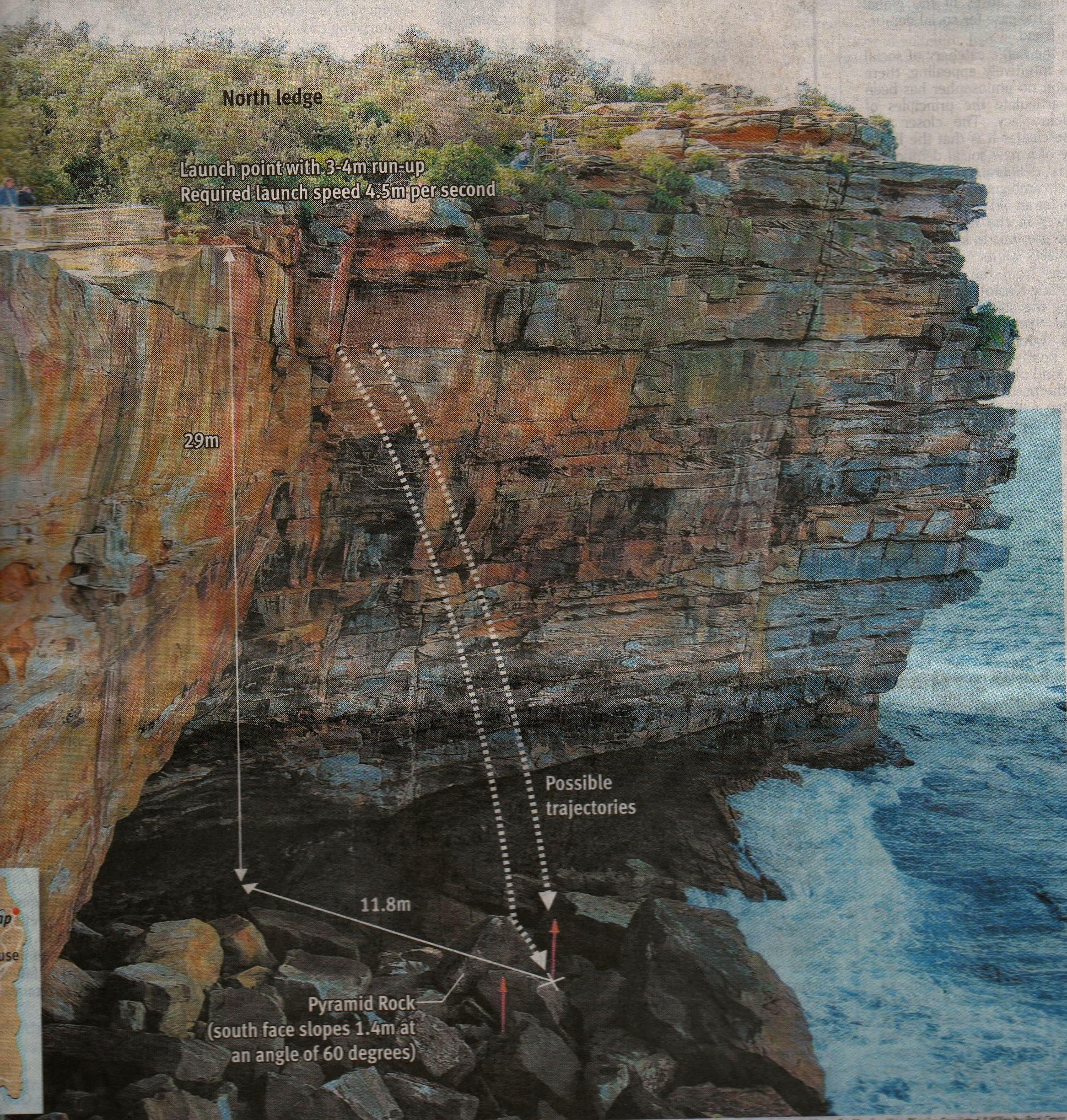 cliff Correction