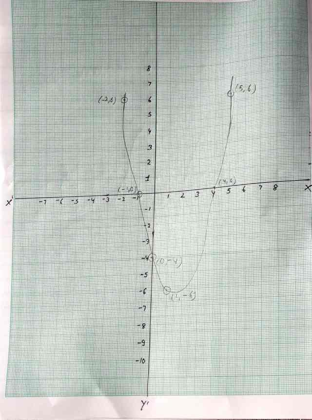 Class 10 Maths Polynomials Exercise 2.1  Q 1 Part 3