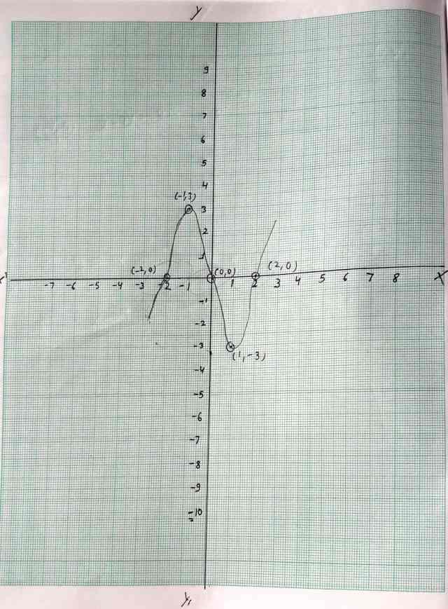 Class 10 Maths Polynomials Exercise 2.1  Q 1 Part 4