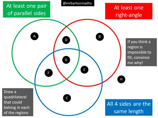 Right-angles – Maths Venns