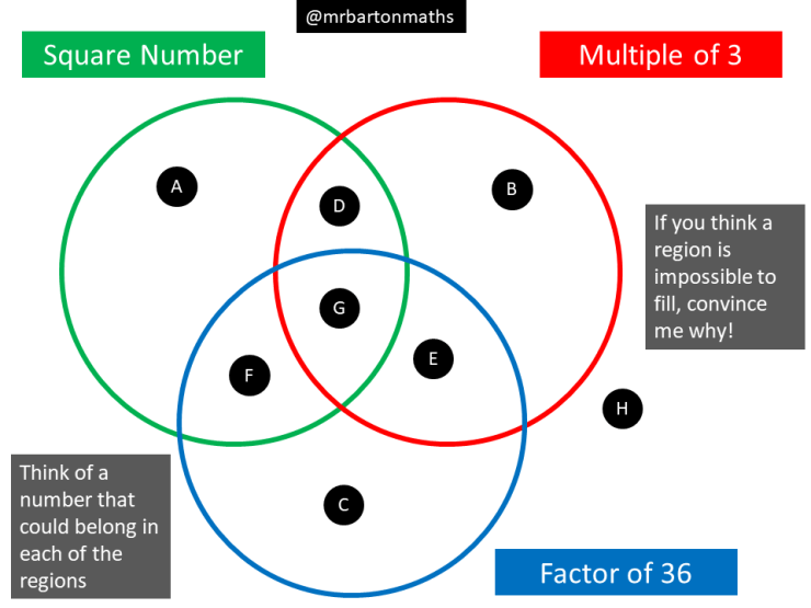 Factors Multiples And Square Numbers Maths Venns