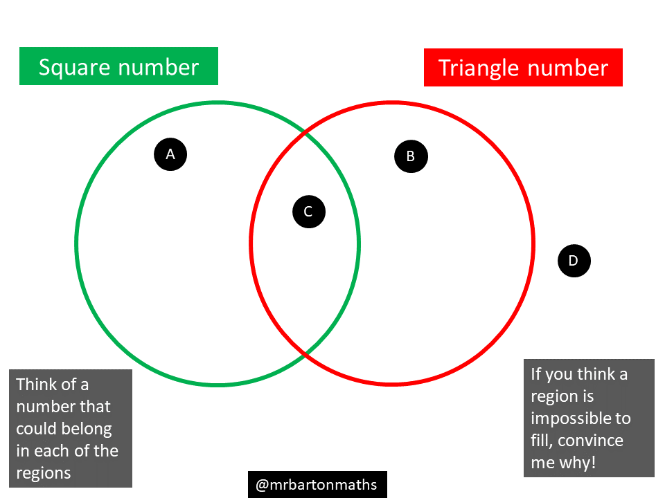 Square Numbers Venn Diagram Reinvent Your Wiring Diagram