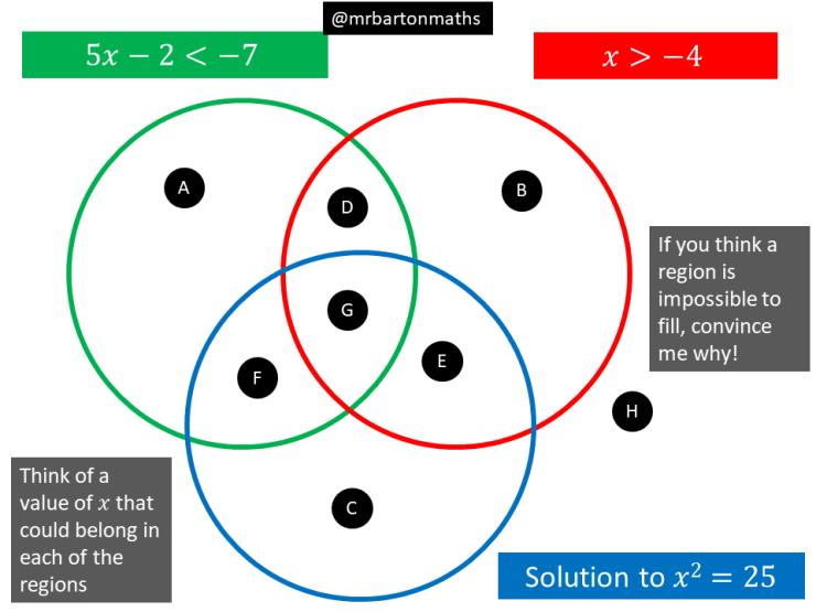 5x 2 7 X 4 X Squared 25 Maths Venns