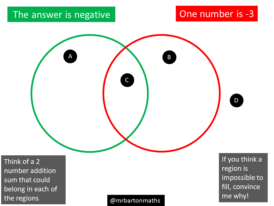 Venn diagram of the real number system nemetasfgegabeltfo negative number addition maths venns rh mathsvenns com complex venn diagram real number system venn diagram ccuart Choice Image