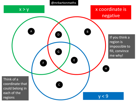 Maths Venns Rich Venn Diagram Maths Activities From Craig Barton