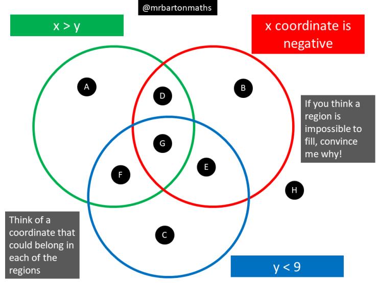 Coordinates In All Quadrants Maths Venns