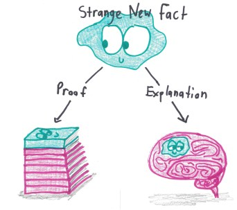 Yes, to explain a new fact is to wedge it into your cerebrum, like a wad of gum.
