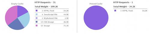 YSlow - statystyki dla yahoo.com