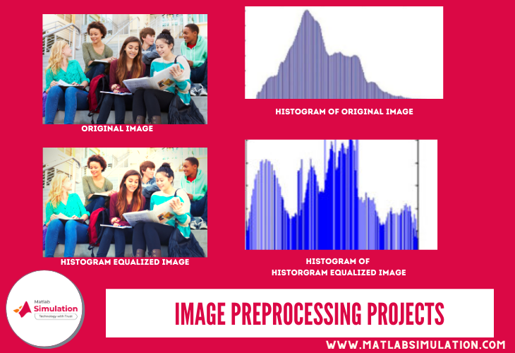 Histogram equalized image preprocessing projects