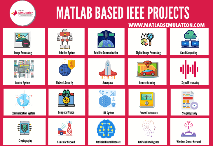 Matlab based Latest IEEE Project Topics for Students