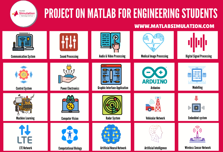 Top 25 Projects on matlab for engineering students