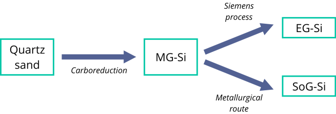 The Main Routes for Silicon Production