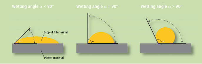wetting angles in brazing