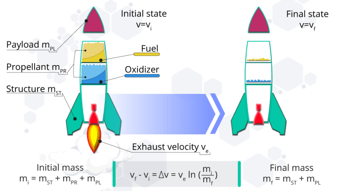 Schematic visualization of the rocket equation