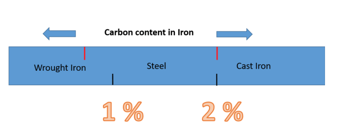 The properties of iron change drastically depending on the carbon content. Steel has between 0.08 % and 2 % carbon.