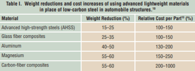 Table 1. The weight savings and manufacturing relative costs for various materials [9]