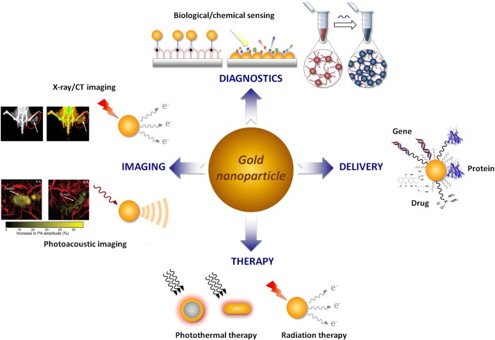 nanoparticles for cancer treatment