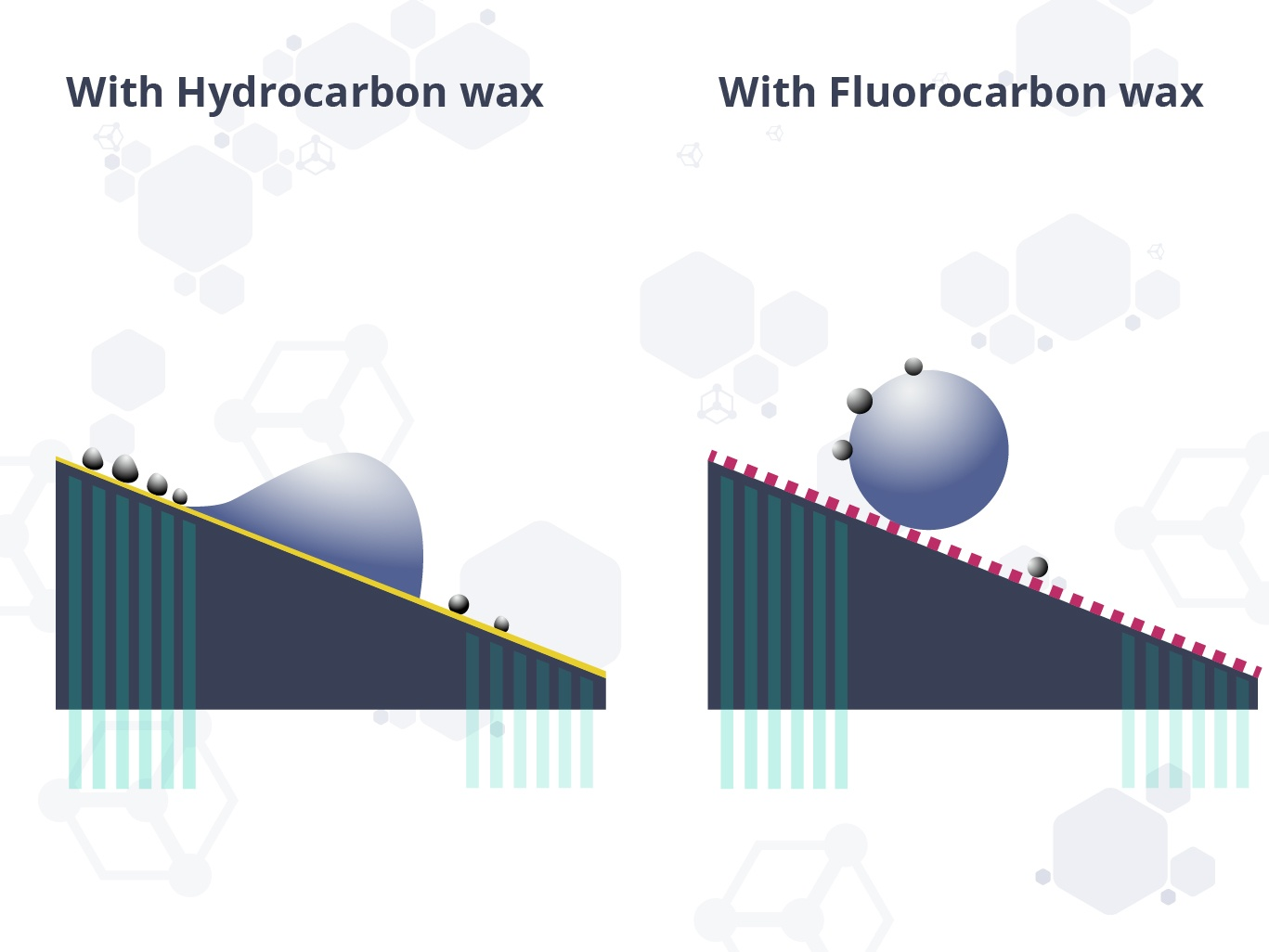 Figure 8. Fluorocarbon is a hydrophobic material to repel moisture. In low humidity or low moisture, a highly fluorinated wax may reduce speed as it essentially increases dry friction.