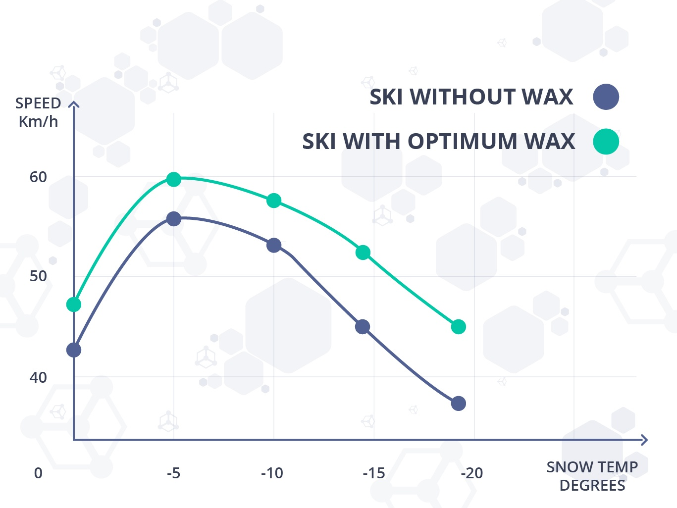 Figure 2. Different gliding speeds depend on the snow temperature and the ski waxing [3].