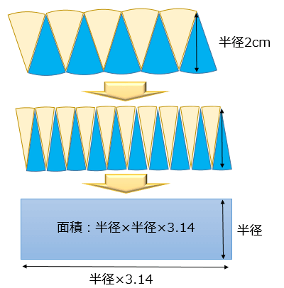 先生「三角形の面積は底辺×高さ÷2で導けます」人間達「はーい!」ワイ「なんでや…」