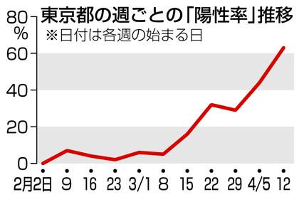 【コロナ検査】新型コロナ陽性率、都内で急上昇 検査少なく実態見えず 3月中ごろまで0〜7%→4月12〜18日は63%  [ごまカンパチ★]