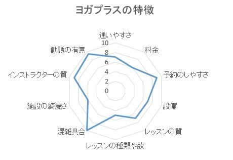 YOGAPLUS(ヨガプラス)の特徴