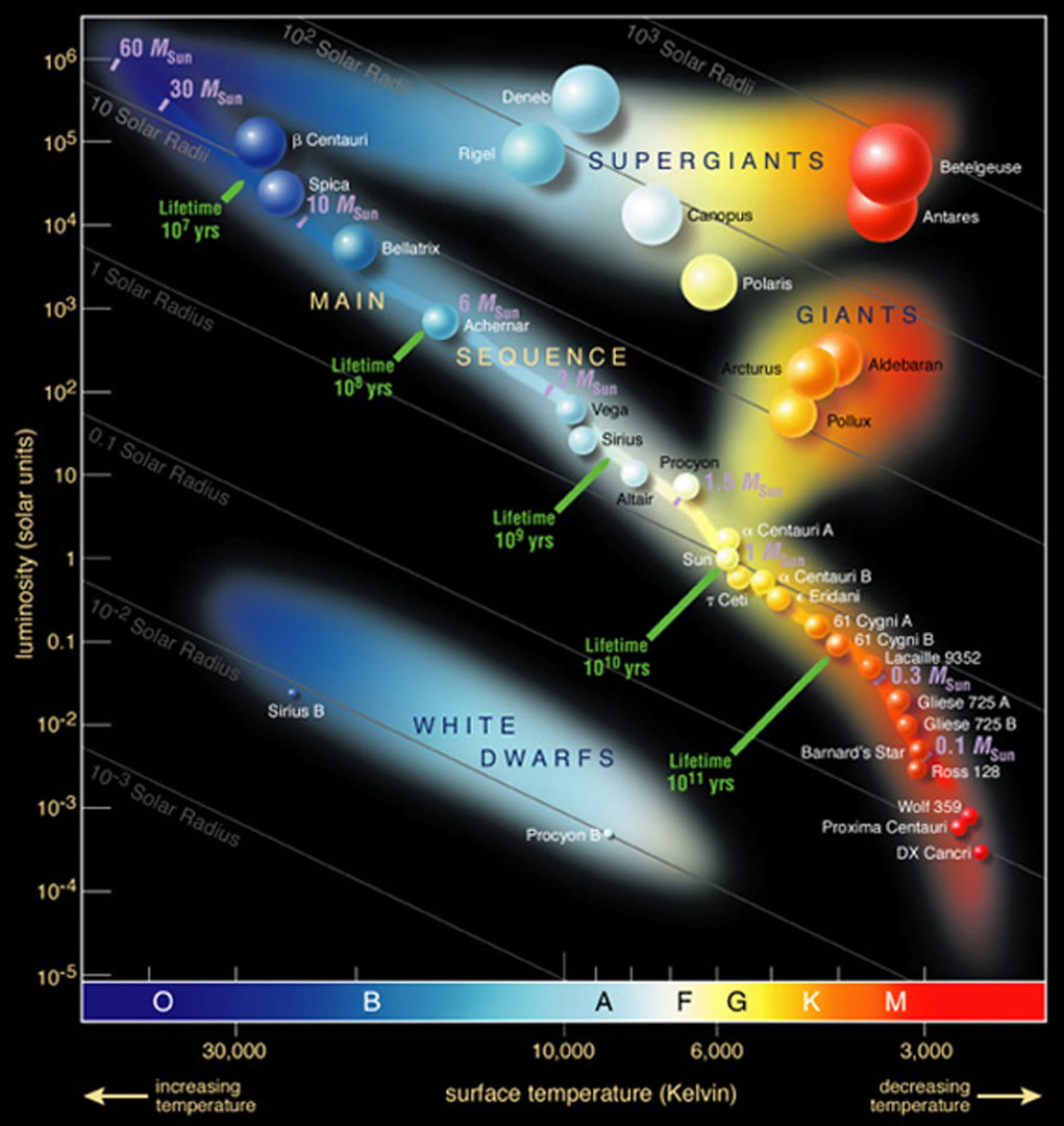 Hertzsprung-Russell Diagram - Graph of temperature (x-axis) vs luminosity (y-axis)