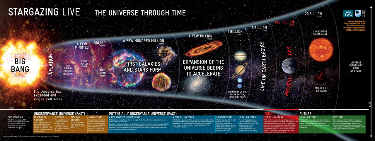 Timeline of the Universe's history, Age Of Universe
