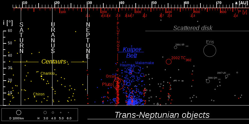 Distribution of trans-Neptunian objects