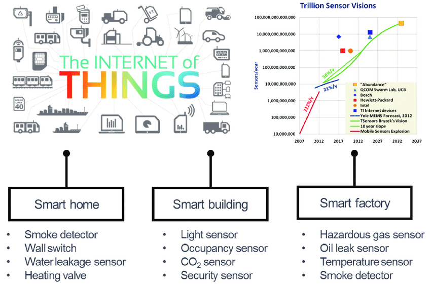 example of an Internet of Things device
