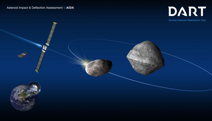 Double Asteroid Redirection Test (DART) Mission