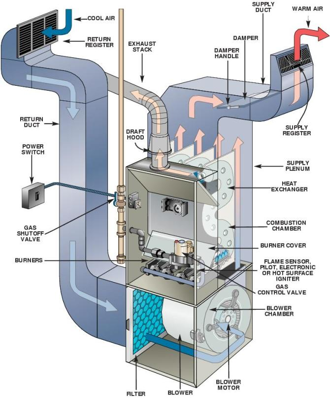 diagram camper furnace diagram full version hd quality