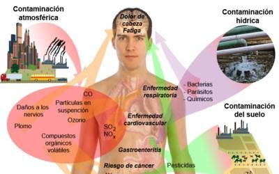 15.000 muertes prematuras y 45.000 millones de euros. El coste sanitario de la contaminación atmosférica en el Estado español equivale al 3,5% del PIB 5