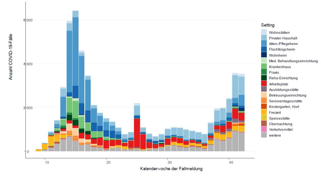 新規感染者数と、どこで感染したかの内訳 © RKI