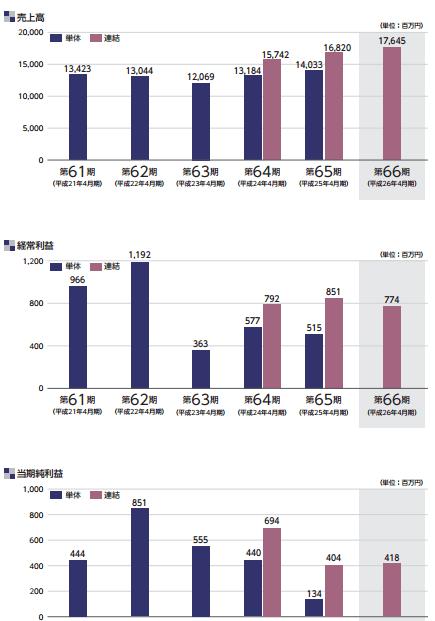 日本ビューホテルの業績推移