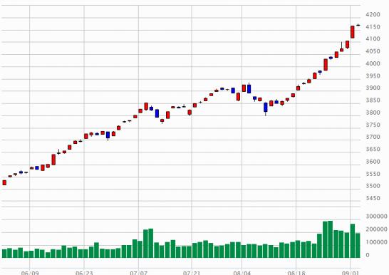 東証2部指数のチャート(2014年6月2日~9月2日)