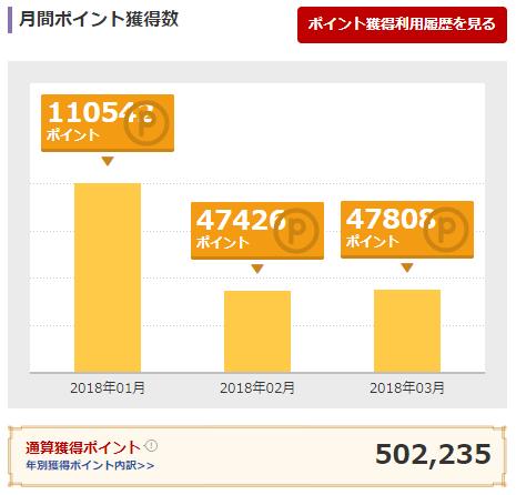 楽天ポイントの獲得履歴(通算502,235ポイント)