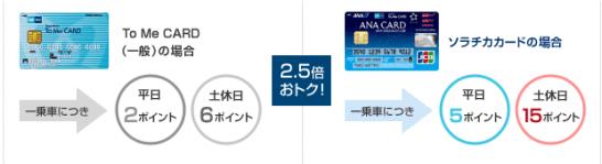 ソラチカカードの東京メトロ乗車でメトロポイントが貯まる仕組み