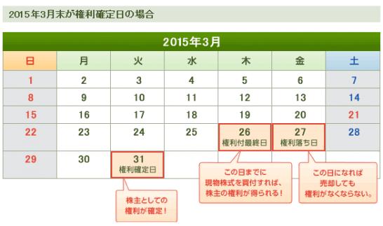 株主優待の権利付最終日と権利確定日