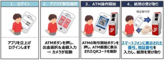 auじぶん銀行のスマートフォン取引