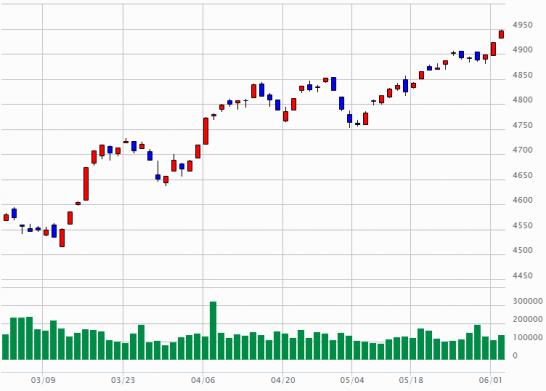 東証2部指数のチャート(2015年3月2日~2015年6月2日)