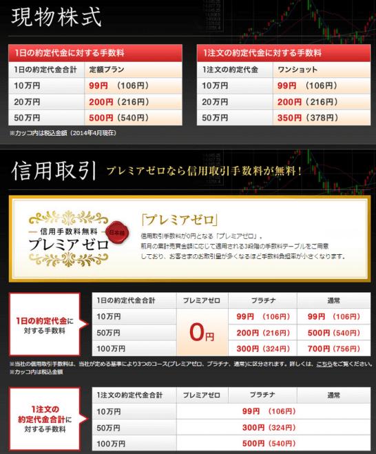 岡三オンライン証券の株式手数料