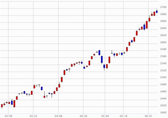 日経JASDAQのチャート(2015年3月4日~2015年6月4日)