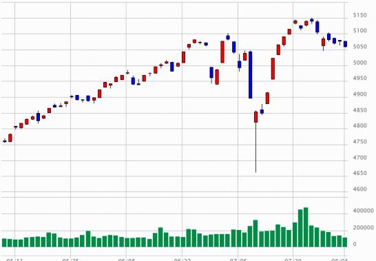 東証2部指数のチャート(2015年5月7日~2015年8月3日)