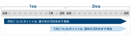 メトロポイントの有効期限のイメージ図