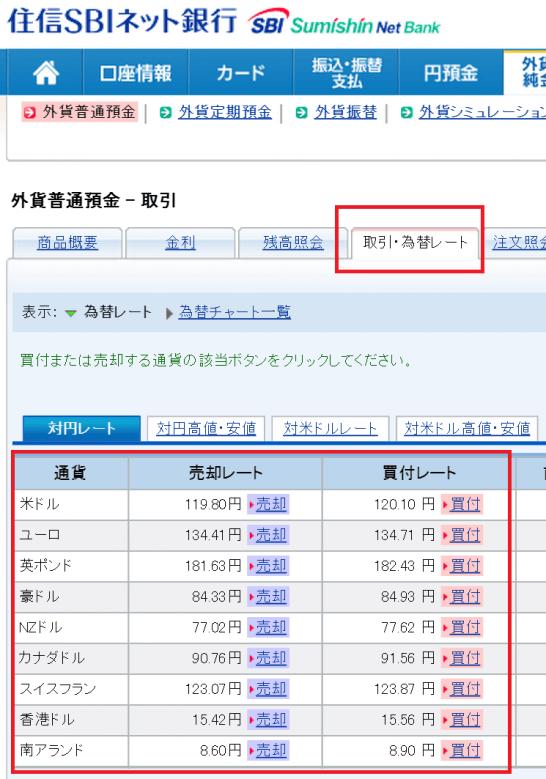 住信SBIネット銀行の外貨預金への預け入れ画面