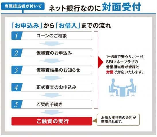 住信SBIネット銀行「MR.住宅ローンREAL」の申し込みから借入までの流れ