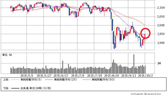 S&P500日足(2015年4月-10月)