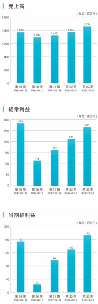ネオジャパンの業績推移